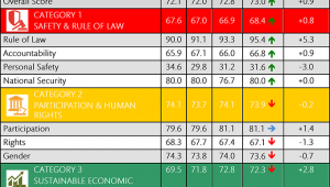 South Africa retains ranking in 2015 Ibrahim Index of African Governance
